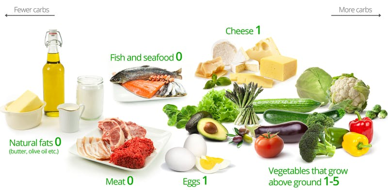 Making the Right Choice for Your Body: 3 Benefits and Risks of a Keto Diet